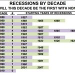Graph of recessions by decades